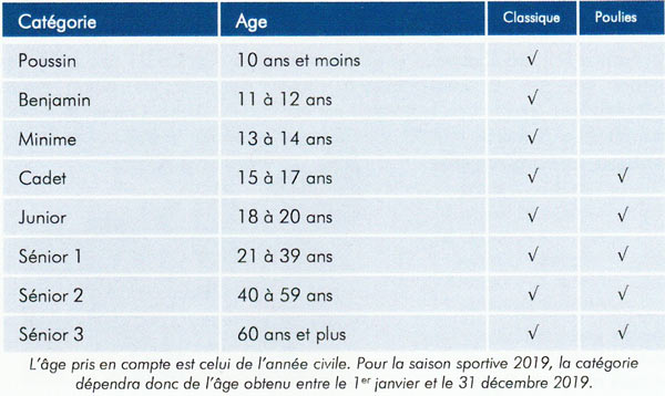 Categories ages